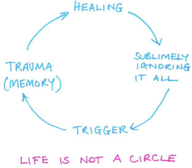 Life is not a circle